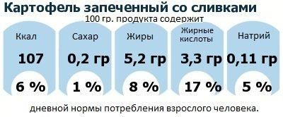 ДНП (GDA) - дневная норма потребления энергии и полезных веществ для среднего человека (за день прием энергии 2000 ккал): Картофель запеченный со сливками