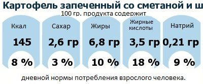 ДНП (GDA) - дневная норма потребления энергии и полезных веществ для среднего человека (за день прием энергии 2000 ккал): Картофель запеченный со сметаной и шампиньонами