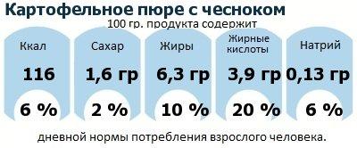 ДНП (GDA) - дневная норма потребления энергии и полезных веществ для среднего человека (за день прием энергии 2000 ккал): Картофельное пюре с чесноком