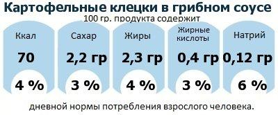 ДНП (GDA) - дневная норма потребления энергии и полезных веществ для среднего человека (за день прием энергии 2000 ккал): Картофельные клецки в грибном соусе