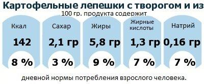 ДНП (GDA) - дневная норма потребления энергии и полезных веществ для среднего человека (за день прием энергии 2000 ккал): Картофельные лепешки с творогом и изюмом