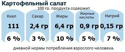 ДНП (GDA) - дневная норма потребления энергии и полезных веществ для среднего человека (за день прием энергии 2000 ккал): Картофельный салат