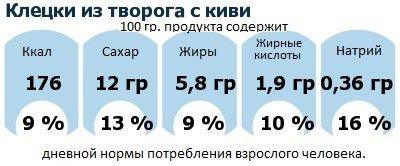 ДНП (GDA) - дневная норма потребления энергии и полезных веществ для среднего человека (за день прием энергии 2000 ккал): Клецки из творога с киви
