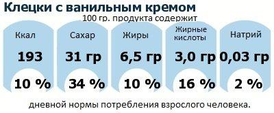 ДНП (GDA) - дневная норма потребления энергии и полезных веществ для среднего человека (за день прием энергии 2000 ккал): Клецки с ванильным кремом