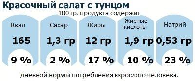 ДНП (GDA) - дневная норма потребления энергии и полезных веществ для среднего человека (за день прием энергии 2000 ккал): Красочный салат с тунцом