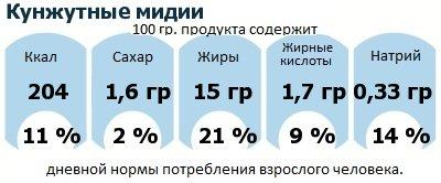 ДНП (GDA) - дневная норма потребления энергии и полезных веществ для среднего человека (за день прием энергии 2000 ккал): Кунжутные мидии