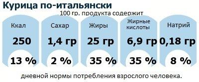 ДНП (GDA) - дневная норма потребления энергии и полезных веществ для среднего человека (за день прием энергии 2000 ккал): Курица по-итальянски