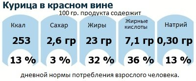 ДНП (GDA) - дневная норма потребления энергии и полезных веществ для среднего человека (за день прием энергии 2000 ккал): Курица в красном вине