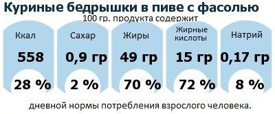ДНП (GDA) - дневная норма потребления энергии и полезных веществ для среднего человека (за день прием энергии 2000 ккал): Куриные бедрышки в пиве с фасолью