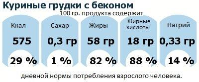 ДНП (GDA) - дневная норма потребления энергии и полезных веществ для среднего человека (за день прием энергии 2000 ккал): Куриные грудки с беконом