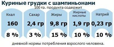 ДНП (GDA) - дневная норма потребления энергии и полезных веществ для среднего человека (за день прием энергии 2000 ккал): Куриные грудки с шампиньонами