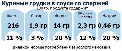 ДНП (GDA) - дневная норма потребления энергии и полезных веществ для среднего человека (за день прием энергии 2000 ккал): Куриные грудки в соусе со спаржей
