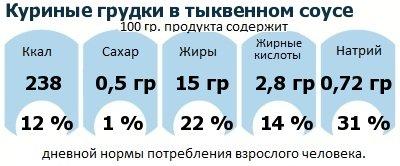 ДНП (GDA) - дневная норма потребления энергии и полезных веществ для среднего человека (за день прием энергии 2000 ккал): Куриные грудки в тыквенном соусе