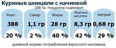 ДНП (GDA) - дневная норма потребления энергии и полезных веществ для среднего человека (за день прием энергии 2000 ккал): Куриные шницели с начинкой