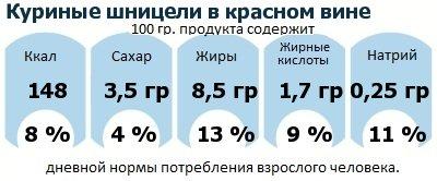 ДНП (GDA) - дневная норма потребления энергии и полезных веществ для среднего человека (за день прием энергии 2000 ккал): Куриные шницели в красном вине