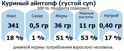 ДНП (GDA) - дневная норма потребления энергии и полезных веществ для среднего человека (за день прием энергии 2000 ккал): Куриный айнтопф (густой суп)