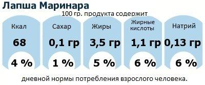 ДНП (GDA) - дневная норма потребления энергии и полезных веществ для среднего человека (за день прием энергии 2000 ккал): Лапша Маринара