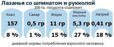 ДНП (GDA) - дневная норма потребления энергии и полезных веществ для среднего человека (за день прием энергии 2000 ккал): Лазанья со шпинатом и рукколой
