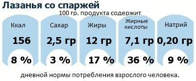 ДНП (GDA) - дневная норма потребления энергии и полезных веществ для среднего человека (за день прием энергии 2000 ккал): Лазанья со спаржей