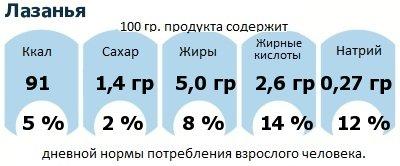 ДНП (GDA) - дневная норма потребления энергии и полезных веществ для среднего человека (за день прием энергии 2000 ккал): Лазанья