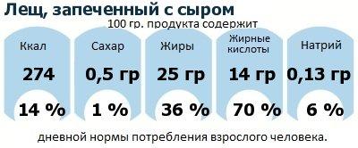 ДНП (GDA) - дневная норма потребления энергии и полезных веществ для среднего человека (за день прием энергии 2000 ккал): Лещ, запеченный с сыром