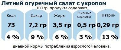 ДНП (GDA) - дневная норма потребления энергии и полезных веществ для среднего человека (за день прием энергии 2000 ккал): Летний огуречный салат с укропом