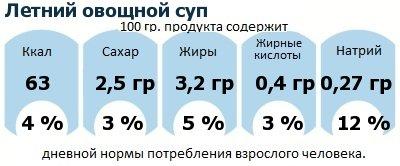 ДНП (GDA) - дневная норма потребления энергии и полезных веществ для среднего человека (за день прием энергии 2000 ккал): Летний овощной суп