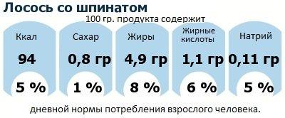 ДНП (GDA) - дневная норма потребления энергии и полезных веществ для среднего человека (за день прием энергии 2000 ккал): Лосось со шпинатом