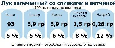 ДНП (GDA) - дневная норма потребления энергии и полезных веществ для среднего человека (за день прием энергии 2000 ккал): Лук запеченный со сливками и ветчиной