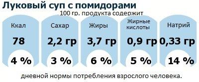 ДНП (GDA) - дневная норма потребления энергии и полезных веществ для среднего человека (за день прием энергии 2000 ккал): Луковый суп с помидорами