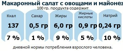 ДНП (GDA) - дневная норма потребления энергии и полезных веществ для среднего человека (за день прием энергии 2000 ккал)