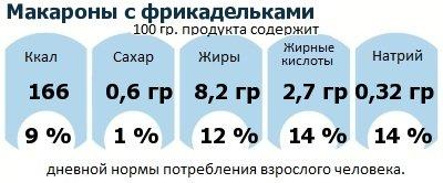 ДНП (GDA) - дневная норма потребления энергии и полезных веществ для среднего человека (за день прием энергии 2000 ккал): Макароны с фрикадельками