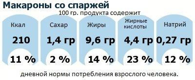 ДНП (GDA) - дневная норма потребления энергии и полезных веществ для среднего человека (за день прием энергии 2000 ккал): Макароны со спаржей