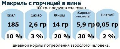 ДНП (GDA) - дневная норма потребления энергии и полезных веществ для среднего человека (за день прием энергии 2000 ккал): Макрель с горчицей в вине