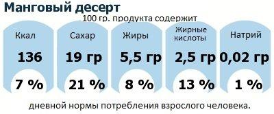 ДНП (GDA) - дневная норма потребления энергии и полезных веществ для среднего человека (за день прием энергии 2000 ккал): Манговый десерт