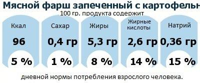 ДНП (GDA) - дневная норма потребления энергии и полезных веществ для среднего человека (за день прием энергии 2000 ккал): Мясной фарш запеченный с картофельным пюре