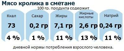 ДНП (GDA) - дневная норма потребления энергии и полезных веществ для среднего человека (за день прием энергии 2000 ккал): Мясо кролика в сметане