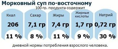 ДНП (GDA) - дневная норма потребления энергии и полезных веществ для среднего человека (за день прием энергии 2000 ккал): Морковный суп по-восточному