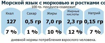 ДНП (GDA) - дневная норма потребления энергии и полезных веществ для среднего человека (за день прием энергии 2000 ккал): Морской язык с морковью и ростками сои