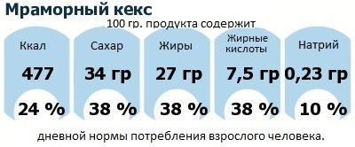 ДНП (GDA) - дневная норма потребления энергии и полезных веществ для среднего человека (за день прием энергии 2000 ккал): Мраморный кекс
