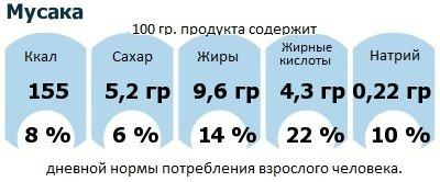 ДНП (GDA) - дневная норма потребления энергии и полезных веществ для среднего человека (за день прием энергии 2000 ккал): Мусака