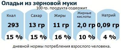 ДНП (GDA) - дневная норма потребления энергии и полезных веществ для среднего человека (за день прием энергии 2000 ккал): Оладьи из зерновой муки