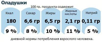 ДНП (GDA) - дневная норма потребления энергии и полезных веществ для среднего человека (за день прием энергии 2000 ккал): Оладушки