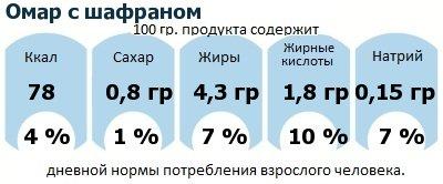 ДНП (GDA) - дневная норма потребления энергии и полезных веществ для среднего человека (за день прием энергии 2000 ккал): Омар с шафраном