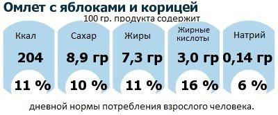 ДНП (GDA) - дневная норма потребления энергии и полезных веществ для среднего человека (за день прием энергии 2000 ккал): Омлет с яблоками и корицей