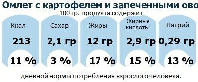 ДНП (GDA) - дневная норма потребления энергии и полезных веществ для среднего человека (за день прием энергии 2000 ккал): Омлет с картофелем и запеченными овощами