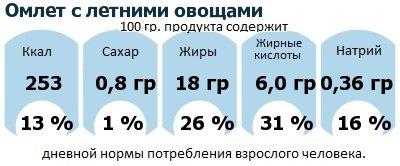 ДНП (GDA) - дневная норма потребления энергии и полезных веществ для среднего человека (за день прием энергии 2000 ккал): Омлет с летними овощами