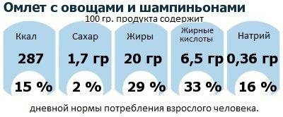 ДНП (GDA) - дневная норма потребления энергии и полезных веществ для среднего человека (за день прием энергии 2000 ккал): Омлет с овощами и шампиньонами