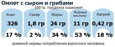 ДНП (GDA) - дневная норма потребления энергии и полезных веществ для среднего человека (за день прием энергии 2000 ккал): Омлет с сыром и грибами
