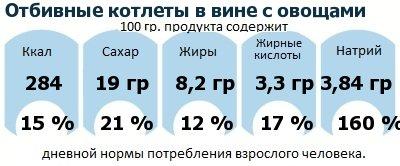 ДНП (GDA) - дневная норма потребления энергии и полезных веществ для среднего человека (за день прием энергии 2000 ккал): Отбивные котлеты в вине с овощами